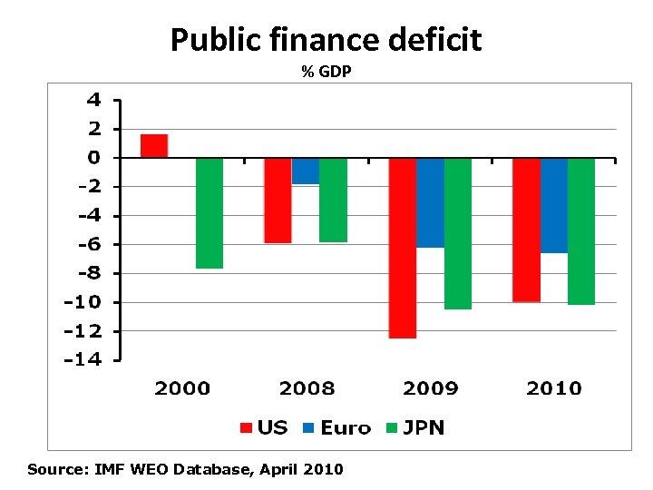 Public finance deficit % GDP Source: IMF WEO Database, April 2010
