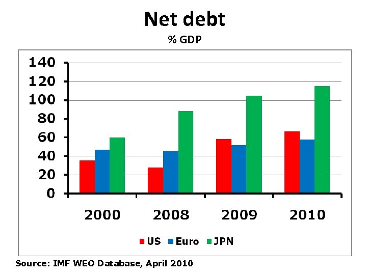 Net debt % GDP Source: IMF WEO Database, April 2010