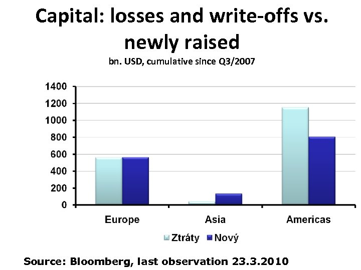 Capital: losses and write-offs vs. newly raised bn. USD, cumulative since Q 3/2007 Source: