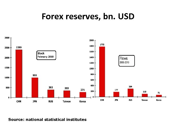 Forex reserves, bn. USD Source: national statistical institutes