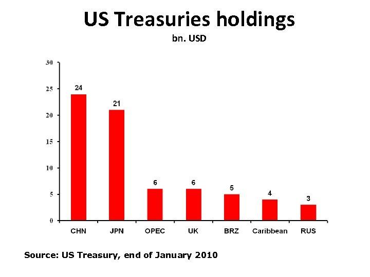 US Treasuries holdings bn. USD Source: US Treasury, end of January 2010
