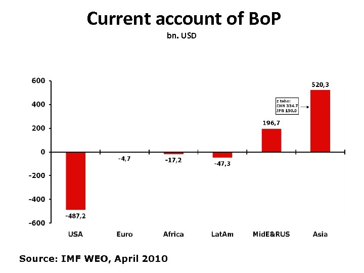 Current account of Bo. P bn. USD Source: IMF WEO, April 2010
