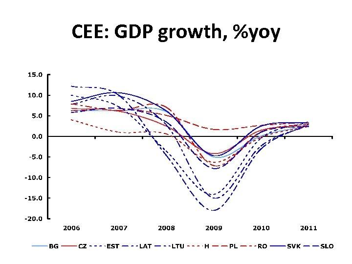 CEE: GDP growth, %yoy