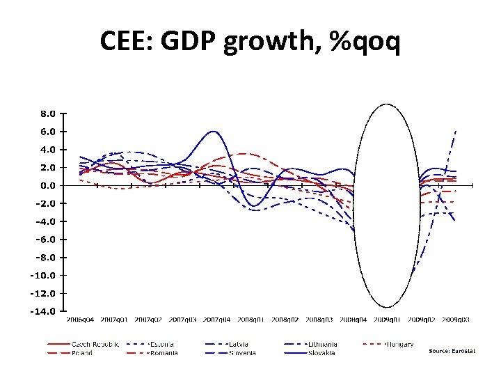 CEE: GDP growth, %qoq