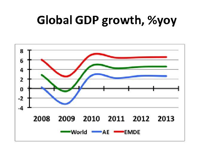 Global GDP growth, %yoy