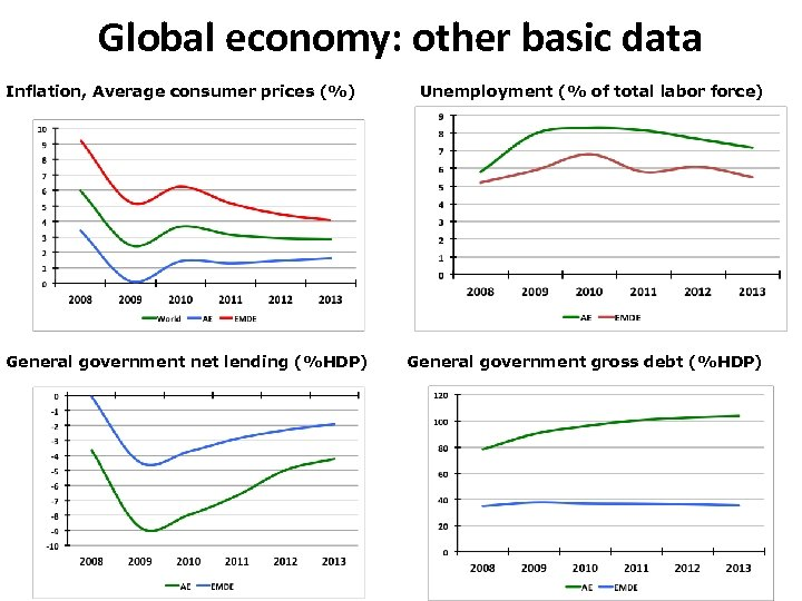 Global economy: other basic data Inflation, Average consumer prices (%) General government net lending