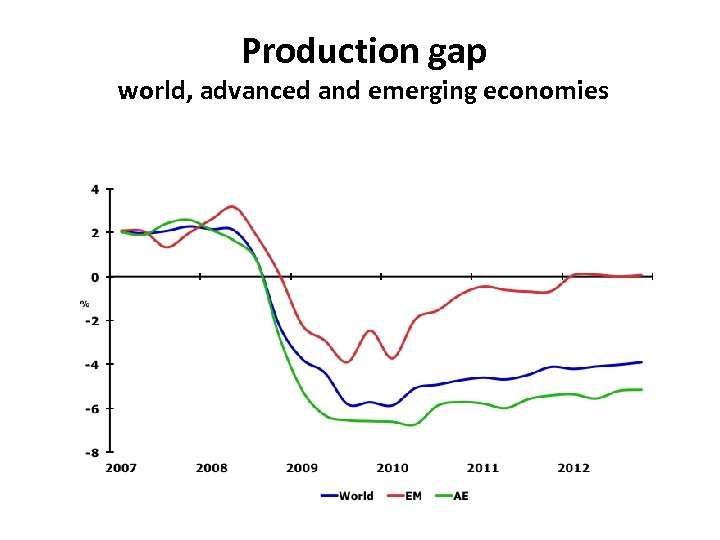 Production gap world, advanced and emerging economies