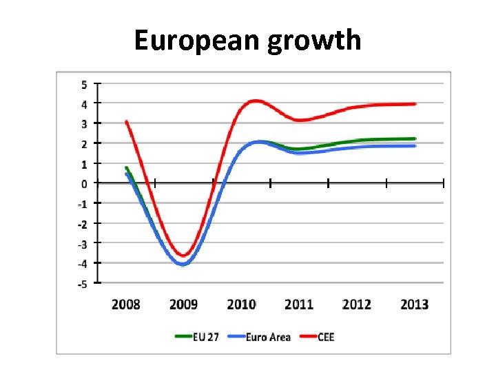European growth