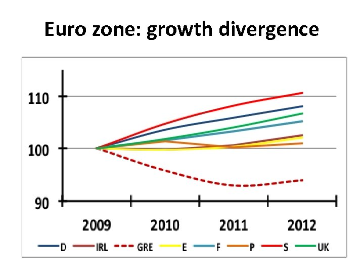 Euro zone: growth divergence