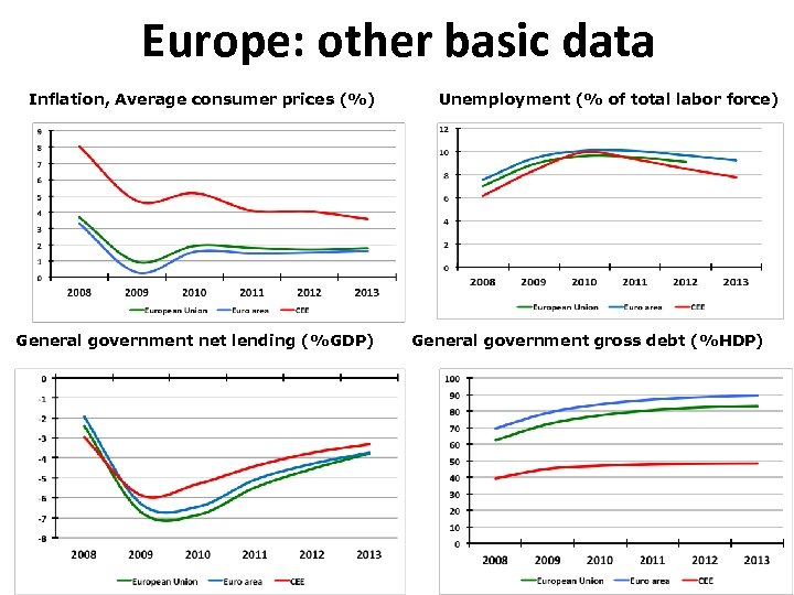 Europe: other basic data Inflation, Average consumer prices (%) General government net lending (%GDP)