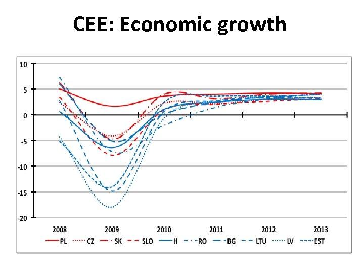 CEE: Economic growth