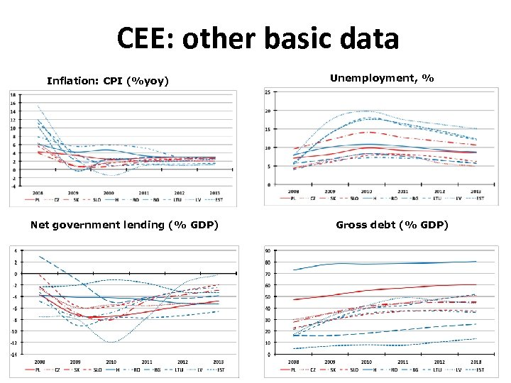 CEE: other basic data Inflation: CPI (%yoy) Net government lending (% GDP) Unemployment, %