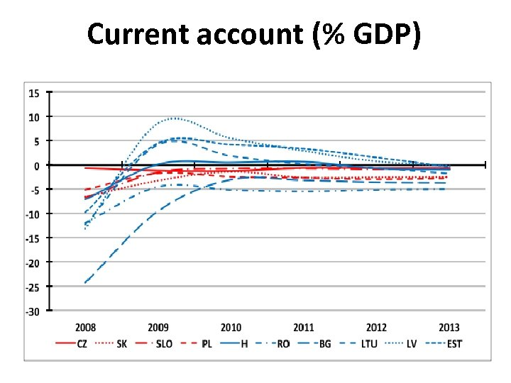 Current account (% GDP)