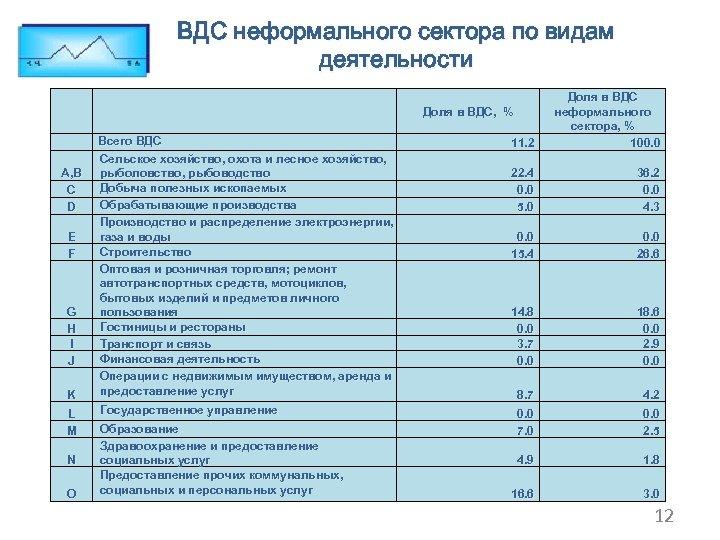 ВДС неформального сектора по видам деятельности 11. 2 Доля в ВДС неформального сектора, %