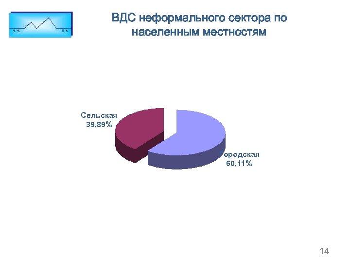 ВДС неформального сектора по населенным местностям Сельская 39, 89% Городская 60, 11% 14