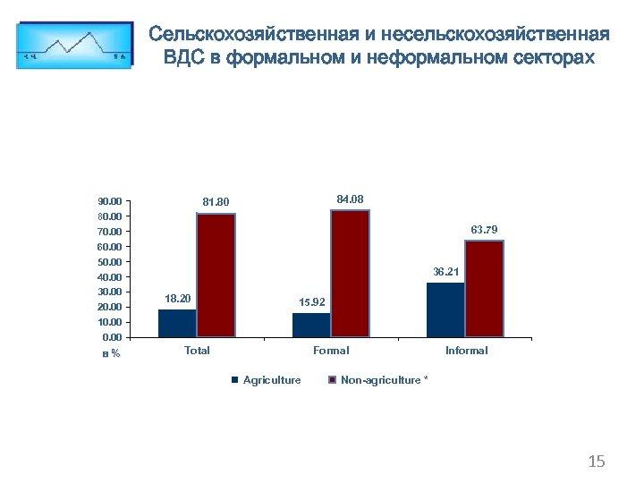 Сельскохозяйственная и несельскохозяйственная ВДС в формальном и неформальном секторах 90. 00 84. 08 81.