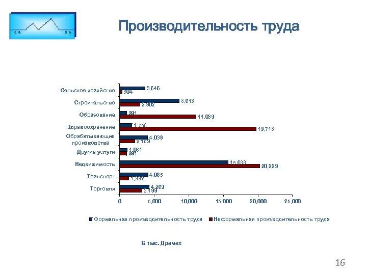 Производительность труда Сельское хозяйство 3, 646 304 Строительство 2, 902 8, 613 991 Образование