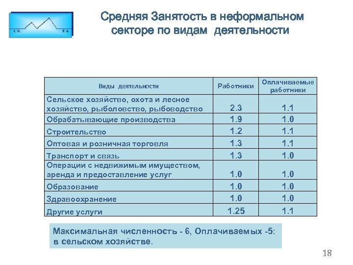 Средняя Занятость в неформальном секторе по видам деятельности Виды деятельности Сельское хозяйство, охота и