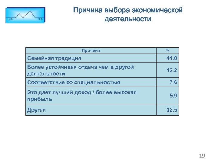 Причина выбора экономической деятельности Причина % Семейная традиция 41. 8 Более устойчивая отдача чем