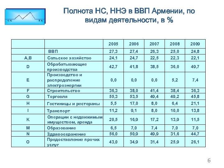 Полнота НС, ННЭ в ВВП Армении, по видам деятельности, в % 2005 A, B