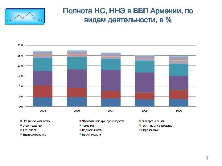 Полнота НС, ННЭ в ВВП Армении, по видам деятельности, в % 30. 0 25.