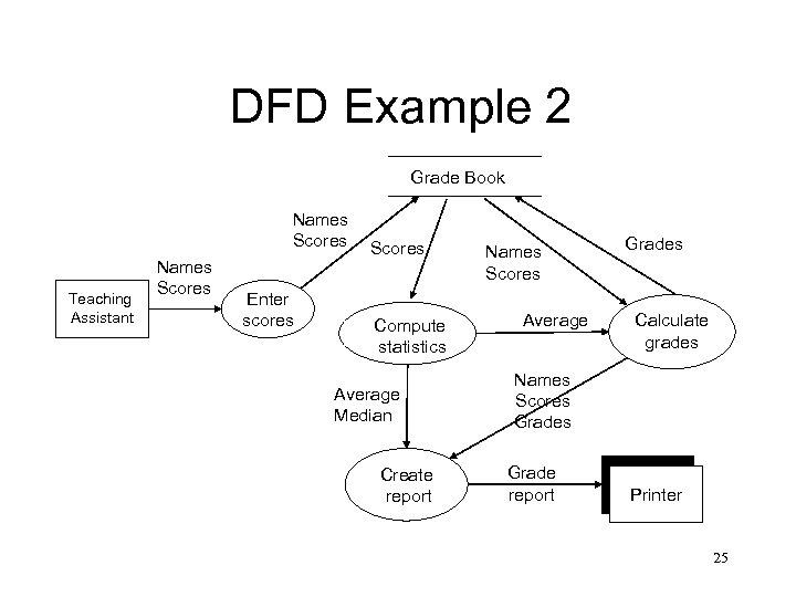 DFD Example 2 Grade Book Names Scores Teaching Assistant Names Scores Enter scores Scores