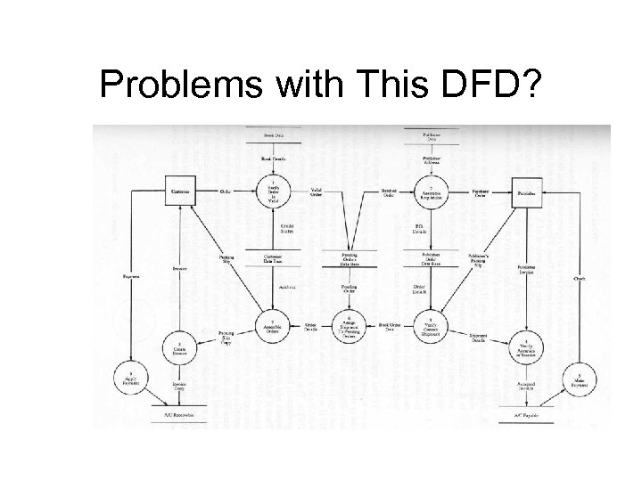 Problems with This DFD?
