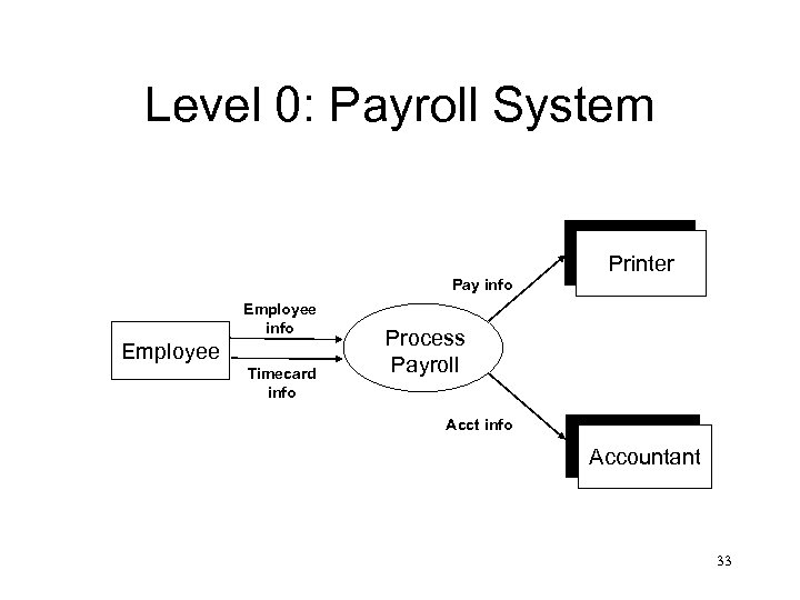 Level 0: Payroll System Pay info Employee Printer Timecard info Printer Process Payroll Acct