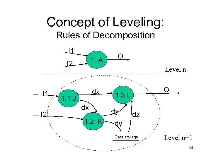 Concept of Leveling: Rules of Decomposition I 1 1. A I 2 I 1