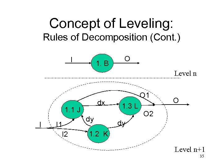 Concept of Leveling: Rules of Decomposition (Cont. ) I 1. B O Level n