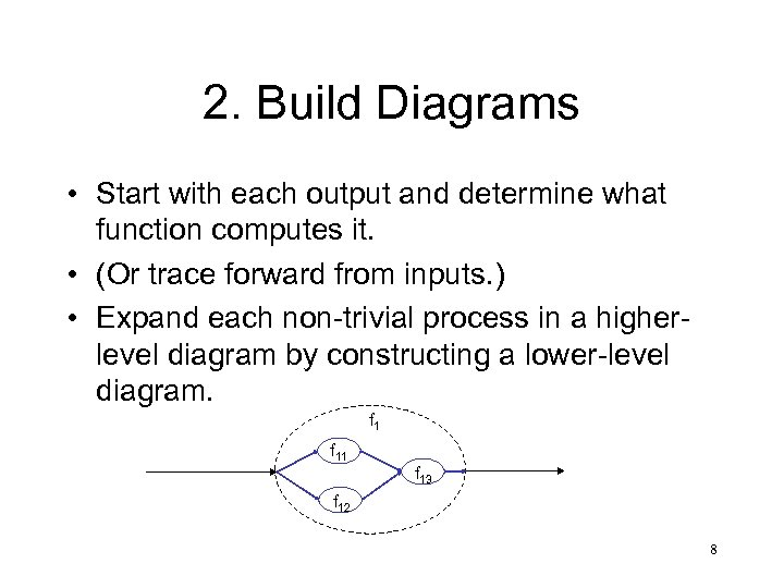 2. Build Diagrams • Start with each output and determine what function computes it.