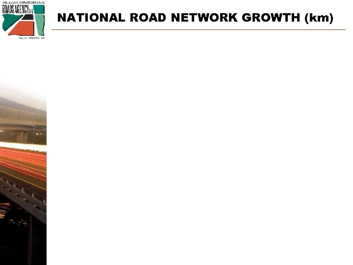 NATIONAL ROAD NETWORK GROWTH (km) 10