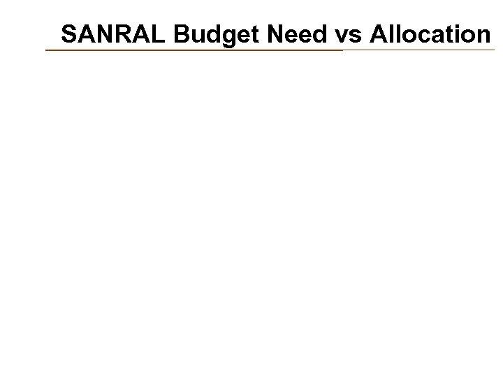 SANRAL Budget Need vs Allocation