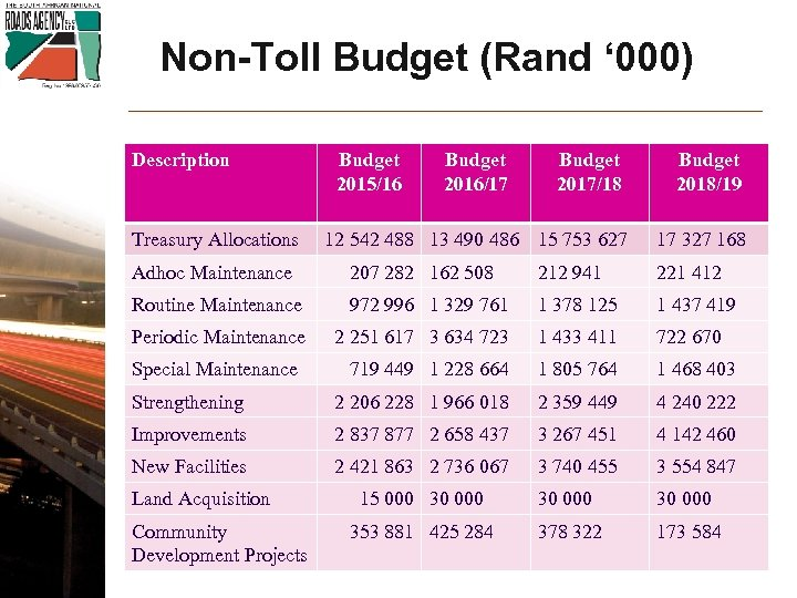 Non-Toll Budget (Rand ' 000) Description Treasury Allocations Budget 2015/16 Budget 2016/17 Budget 2017/18
