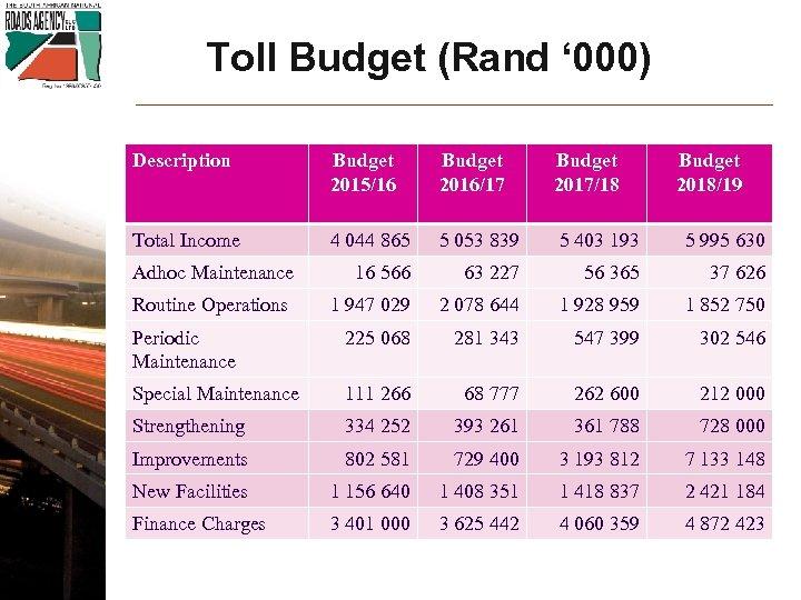 Toll Budget (Rand ' 000) Description Budget 2015/16 Budget 2016/17 Budget 2017/18 Budget 2018/19
