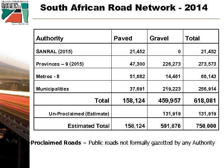 South African Road Network - 2014 Authority Paved Gravel Total SANRAL (2015) 21, 452