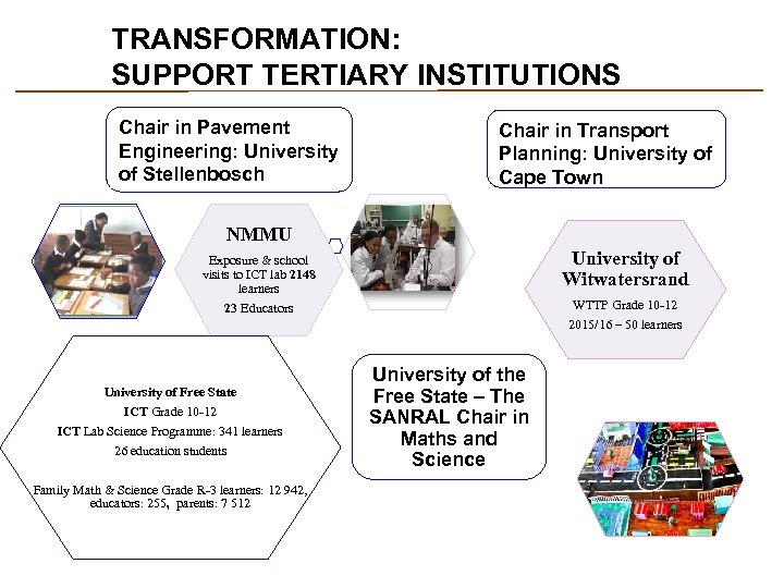 TRANSFORMATION: SUPPORT TERTIARY INSTITUTIONS Chair in Pavement Engineering: University of Stellenbosch Chair in Transport