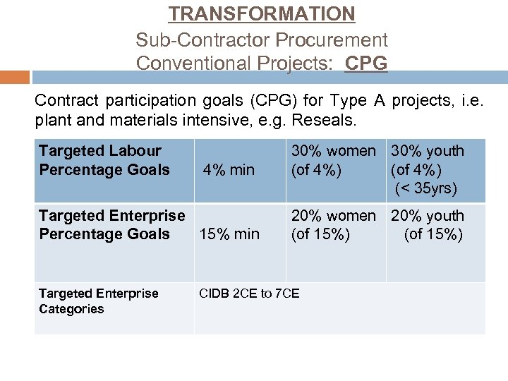 TRANSFORMATION Sub-Contractor Procurement Conventional Projects: CPG Contract participation goals (CPG) for Type A projects,