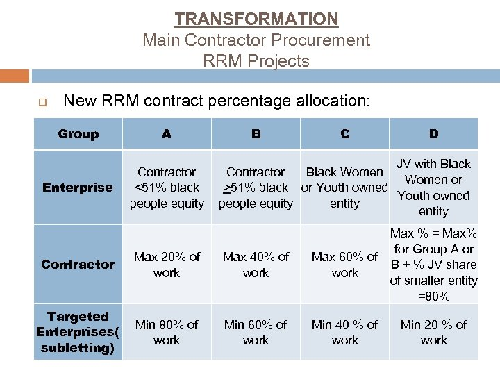 TRANSFORMATION Main Contractor Procurement RRM Projects q New RRM contract percentage allocation: Group A