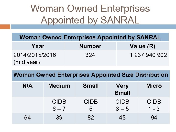 Woman Owned Enterprises Appointed by SANRAL Year Number 2014/2015/2016 (mid year) Value (R) 324