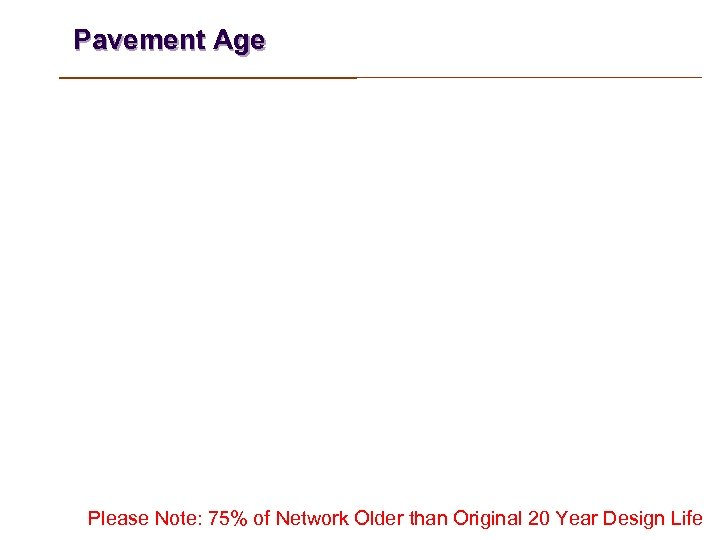 Pavement Age Please Note: 75% of Network Older than Original 20 Year Design Life