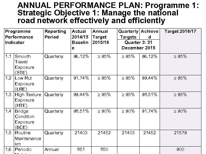 ANNUAL PERFORMANCE PLAN: Programme 1: Strategic Objective 1: Manage the national road network effectively