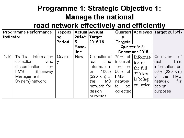 Programme 1: Strategic Objective 1: Manage the national road network effectively and efficiently Programme