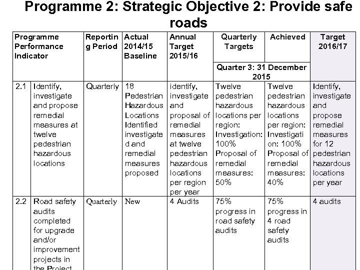 Programme 2: Strategic Objective 2: Provide safe roads Programme Performance Indicator 2. 1 Identify,