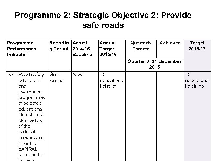 Programme 2: Strategic Objective 2: Provide safe roads Programme Performance Indicator Reportin Actual g