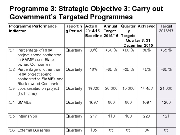 Programme 3: Strategic Objective 3: Carry out Government's Targeted Programmes Programme Performance Indicator Reportin