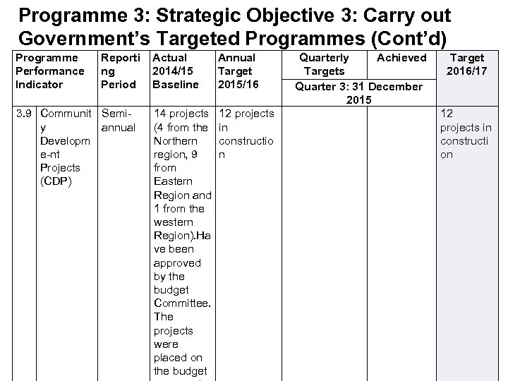 Programme 3: Strategic Objective 3: Carry out Government's Targeted Programmes (Cont'd) Programme Performance Indicator