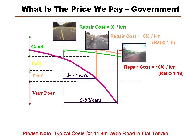 What Is The Price We Pay – Government Repair Cost = X / km