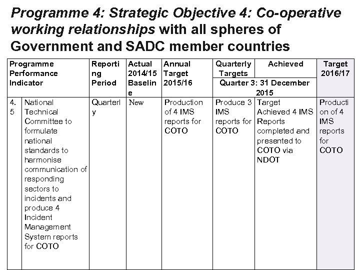 Programme 4: Strategic Objective 4: Co-operative working relationships with all spheres of Government and
