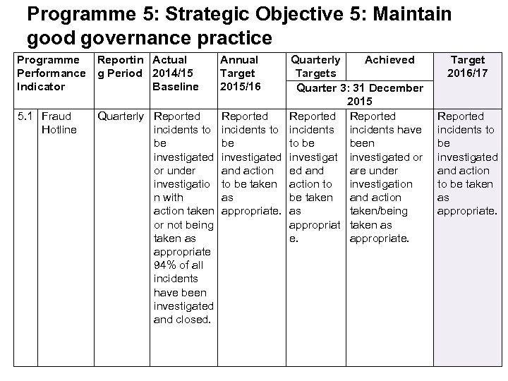Programme 5: Strategic Objective 5: Maintain good governance practice Programme Reportin Actual Performance g
